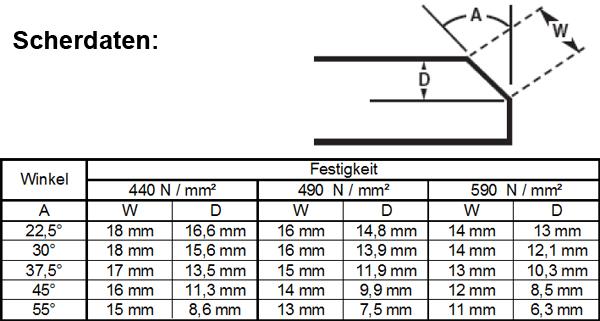 Scherdaten_Tabelle