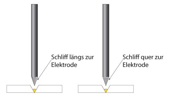 Längsschliff